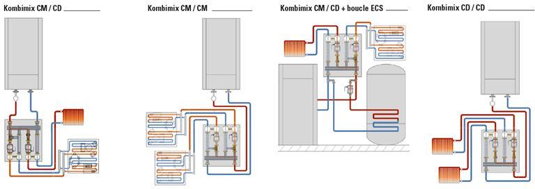 Kombimix configurations