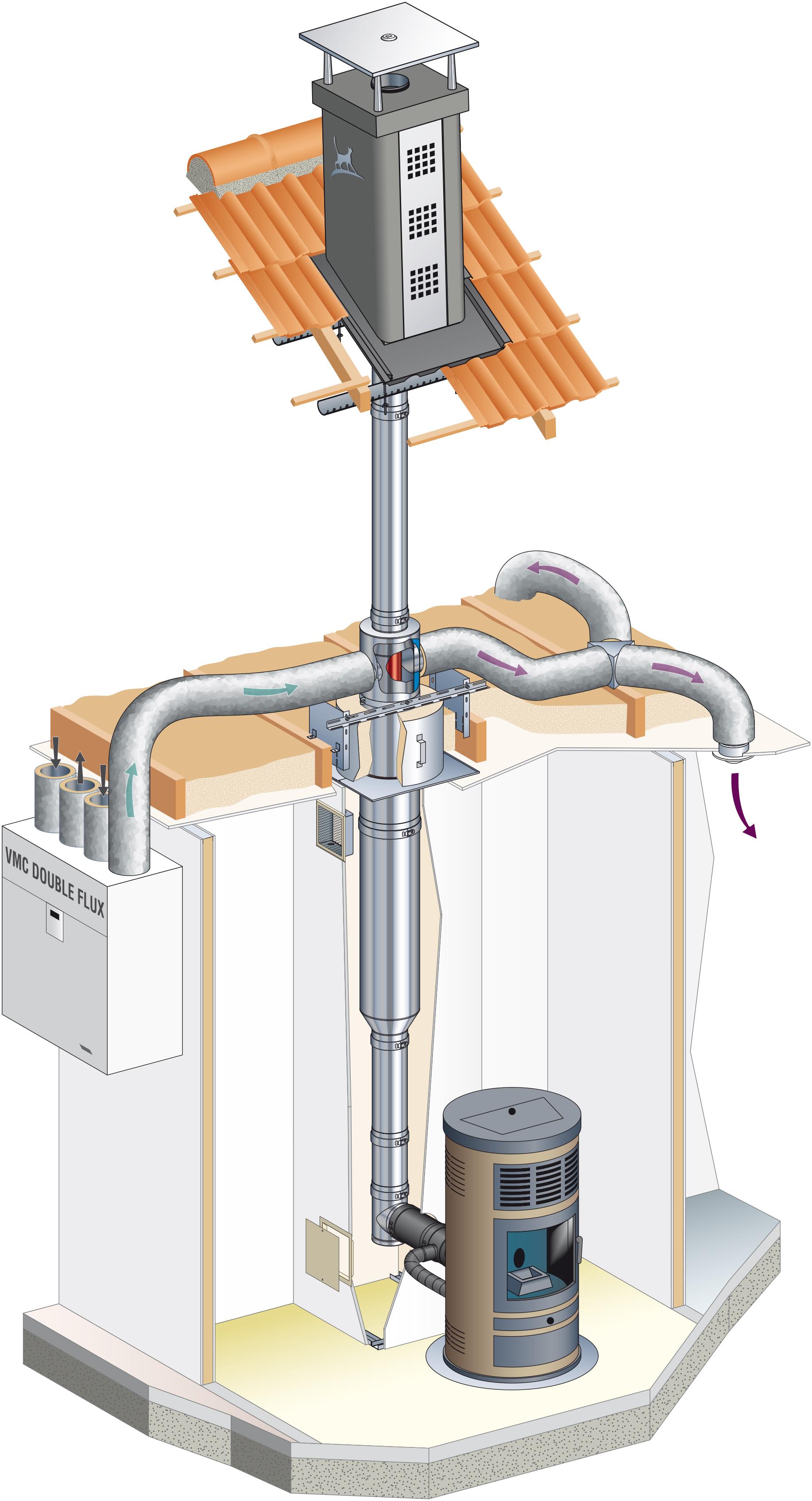 Poujoulat Syst Mes De Distribution D Air Chaud Fpa ~ Poele A Bois Avec Recuperateur De Chaleur
